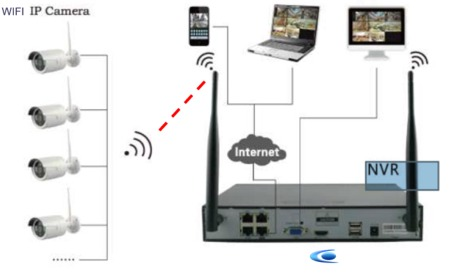 kit video surveillance wifi prive