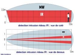portée du détecteur infrarouge extérieur rideau