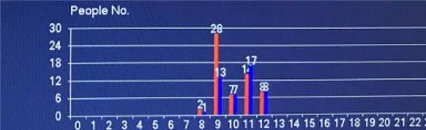 analyse statistique des visites clients en magasin