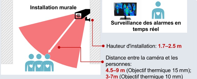 instalaltion de camera a detection de température fièvre
